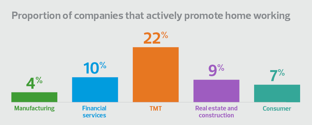 Proportion of companies that actively promote home working