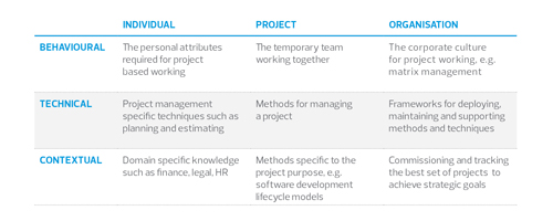 Are your projects delivering as well as you predicted?