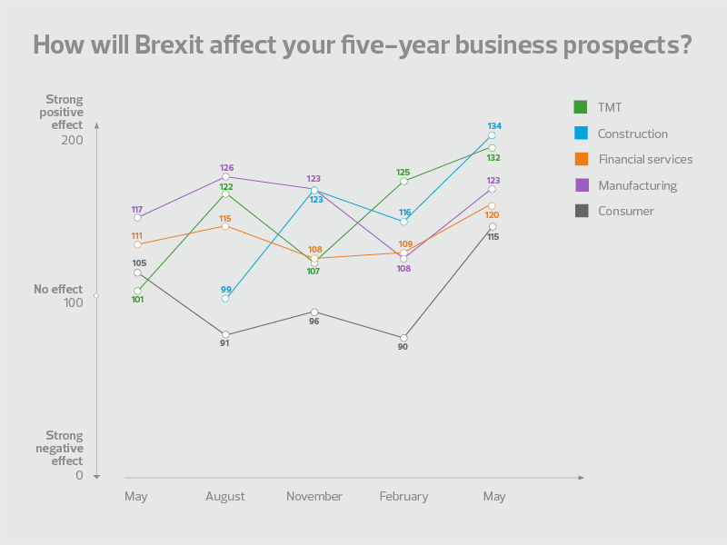 Brexit sentiment at all time high