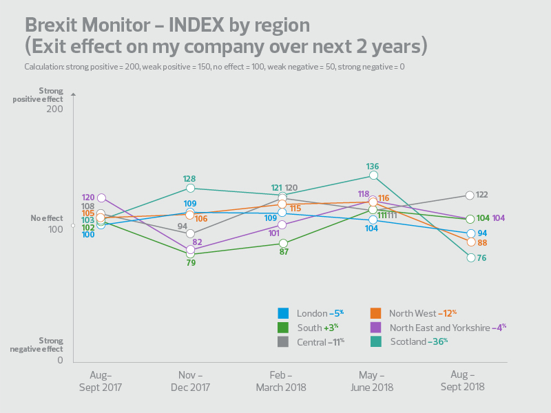 Wave 6 brexit monitor regional sentiment