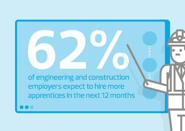 Apprenticeships in construction