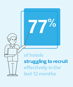 77% of hotels are struggling to recruit effectively in the last 12 months