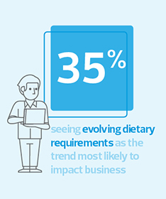 35% seeing evolving dietary requirements as the trend most likely to affect business