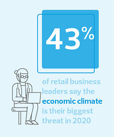 43% of retail businesses say the economic climate is the biggest threat in 2020