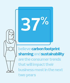 37% believe carbon footprint shaming and sustainability are the trends that will have the most impact in the next two years