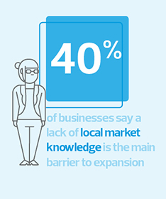 40% of businesses say a lack of local market knowledge is the main barrier to expansion