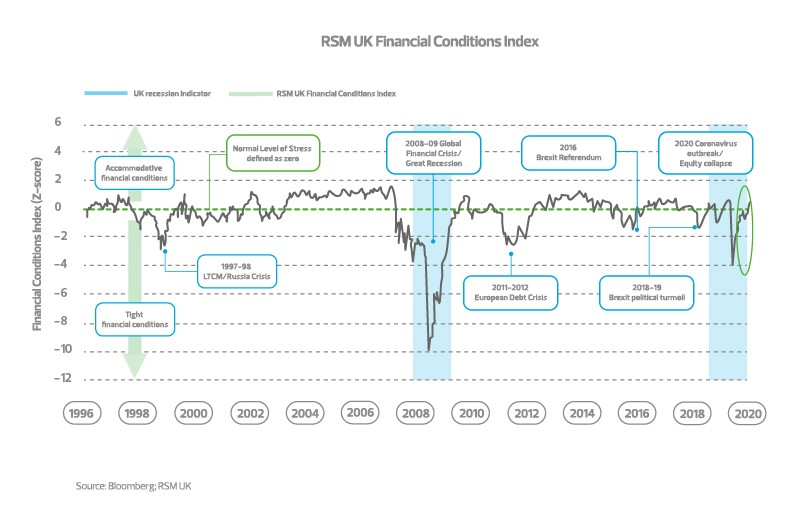 Financial Conditions Index March 2021