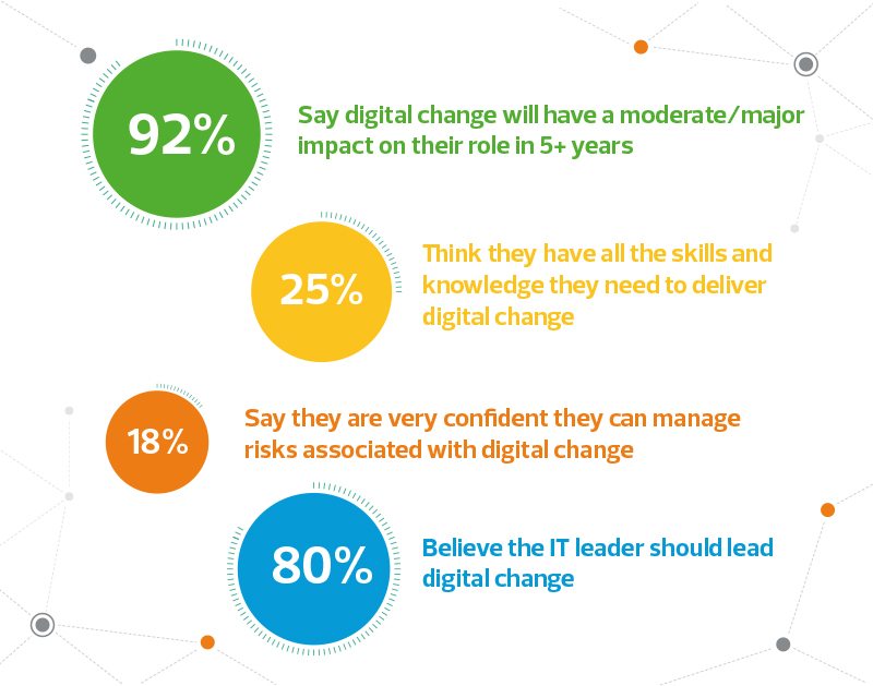 Finance leaders attitude to digital change