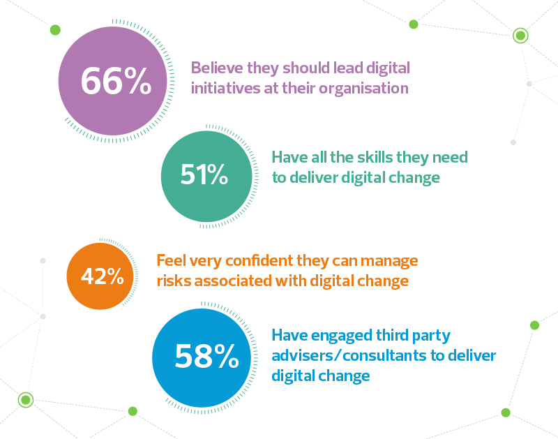 How IT leaders feel about their ability to manage digital change