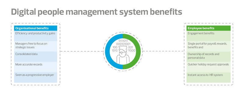 New forces at work digital people management system benefits