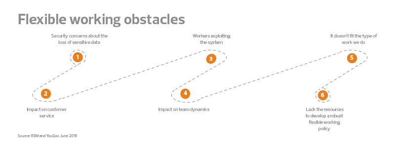 New forces at work flexible working obstacles