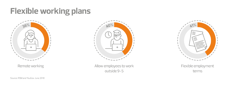 New forces at work flexible working plans