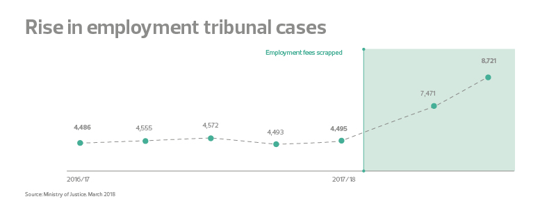 New forces at work rise in employment tribunal cases