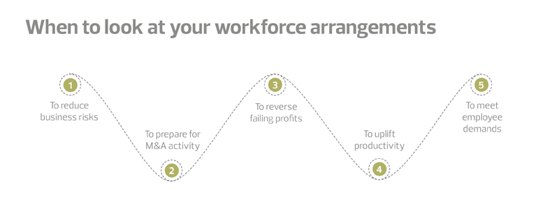 New forces at work when to look at your workforce arrangements
