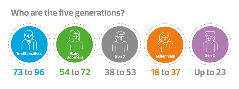 New forces at work who are the five generations