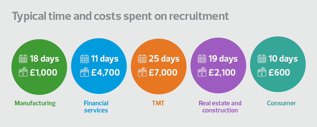 Typical time and costs spent on recruitment