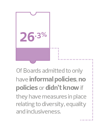 26.3% of boards only have informal or no policies referring to diversity and inclusiveness