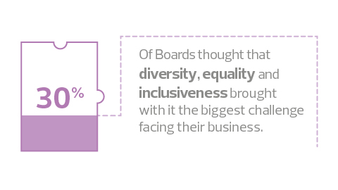 30% of boards thought that diversity brought with it the biggest challenge facing their business