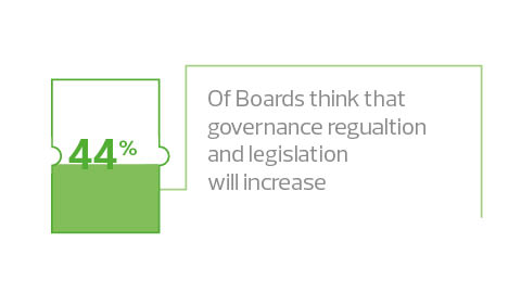 44% of boards think governance regulation will increase