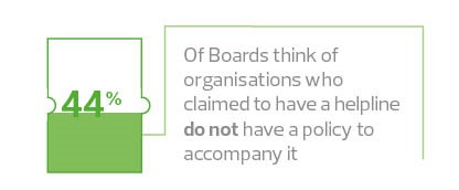 44% of boards who have a whistleblowing helpline do not have a policy to accompany it