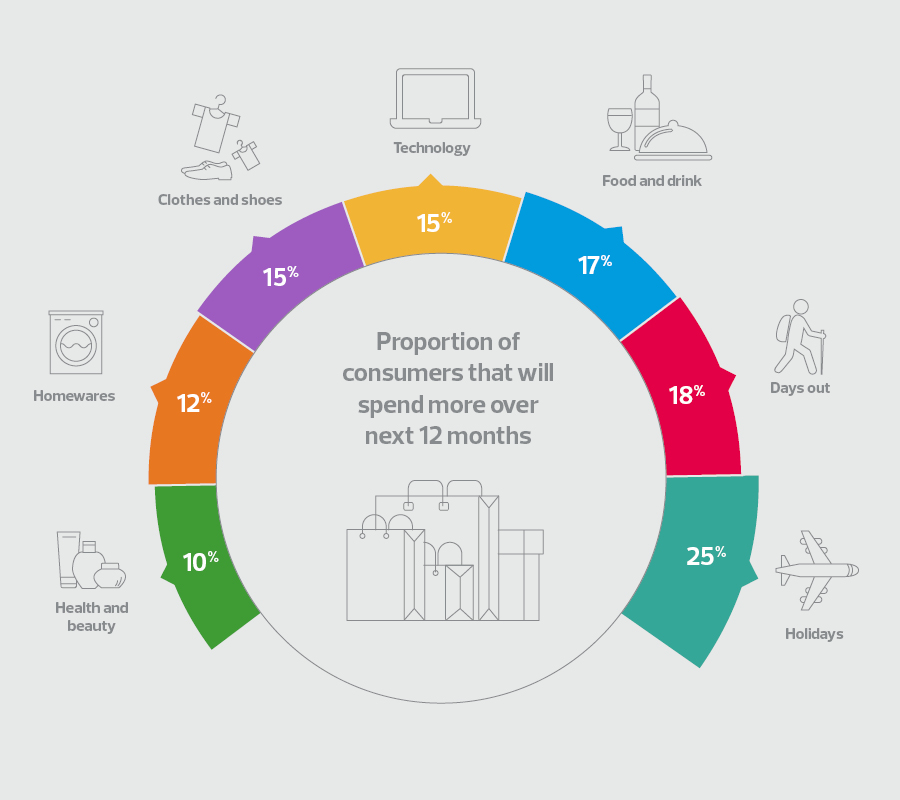 Who are today's consumers?