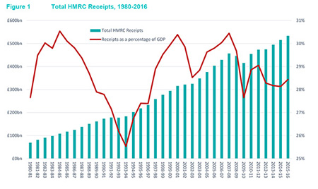 HMRC_May16_Receipts