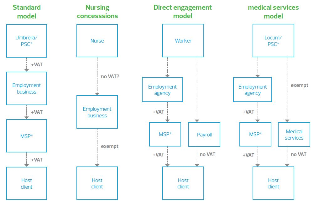 Main models or routes to market that exist in the recruitment sector