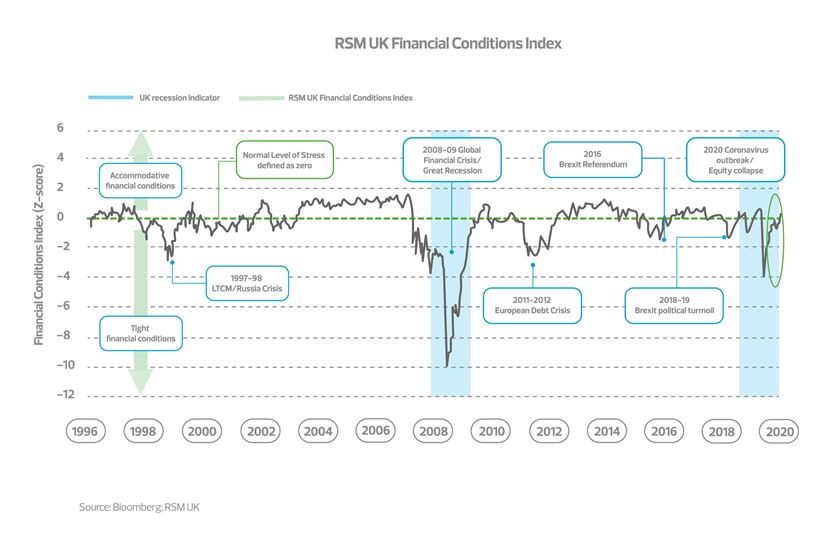 Financial conditions index