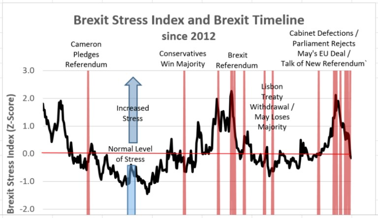 Brexit stress index april 2019
