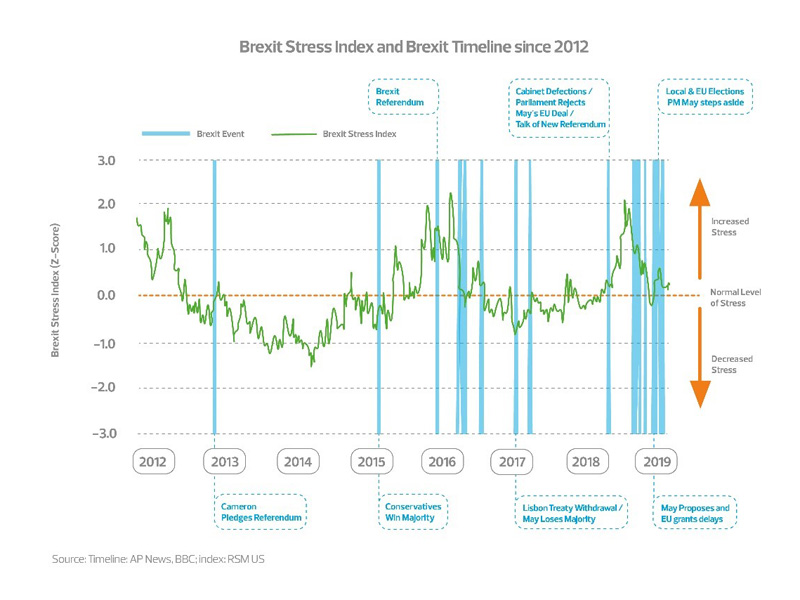 Brexit stress index and Brexit timeline since 2012