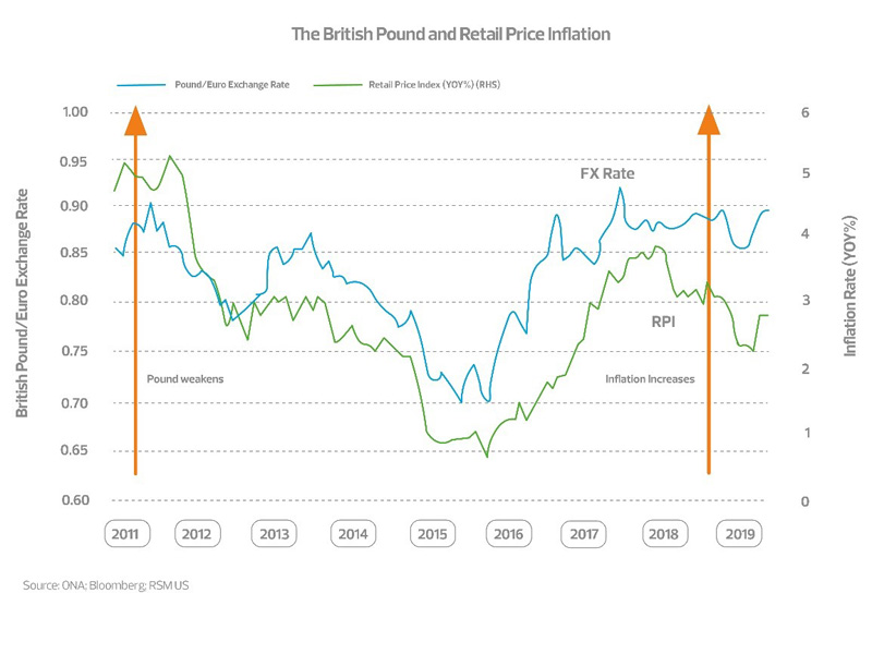 The British Pound and retail price inflation