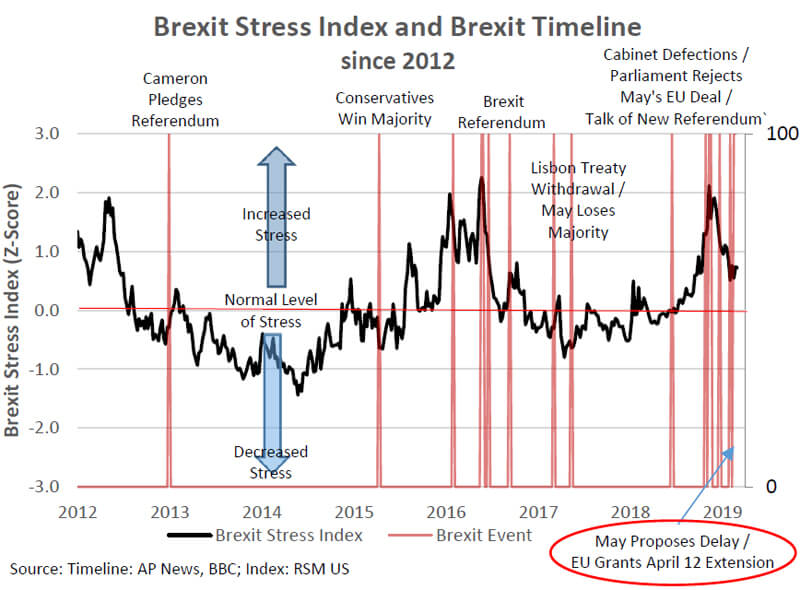 Brexit Stress Index