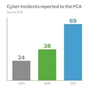 Cyber incidents reported to the FCA