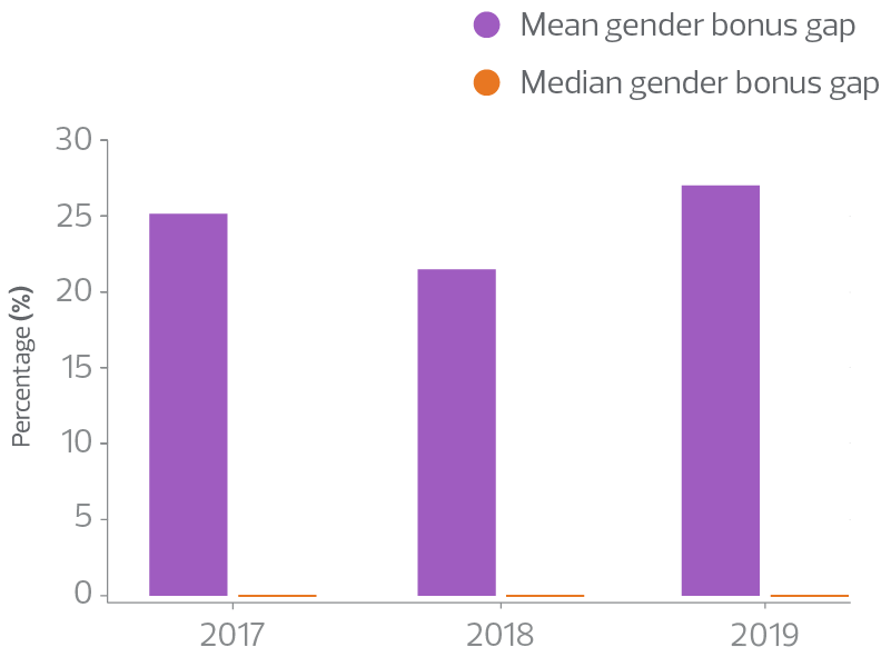 RSM gender pay gap