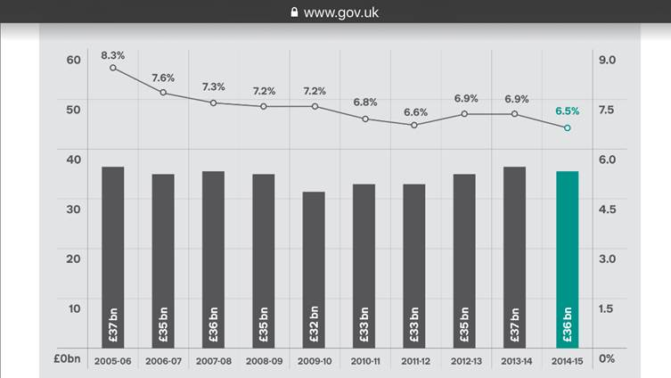 The effect of those initiatives in reducing tax avoidance