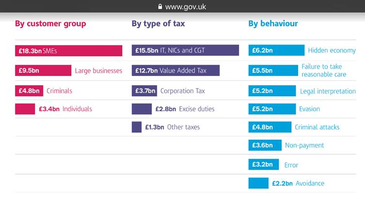 The effect of HMRC initiatives in reducing tax avoidance