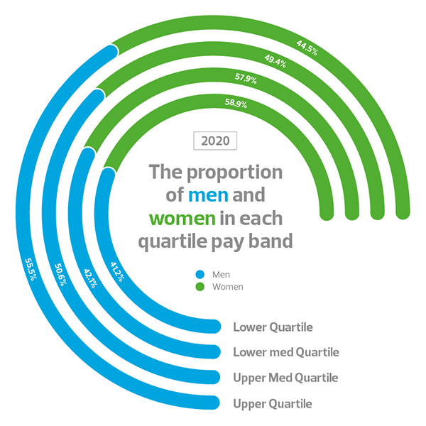 The proportion of males and females in each quartile pay band