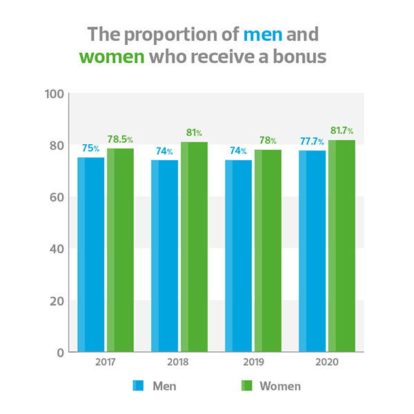 The proportion of males and females who receive a bonus