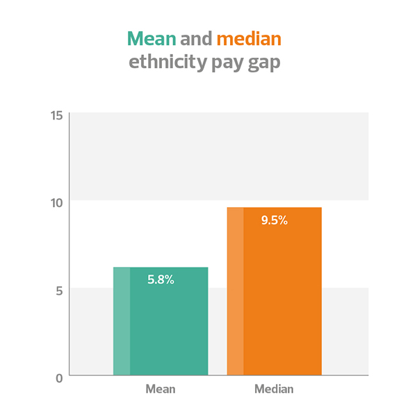 mean and median ethnicity pay gap