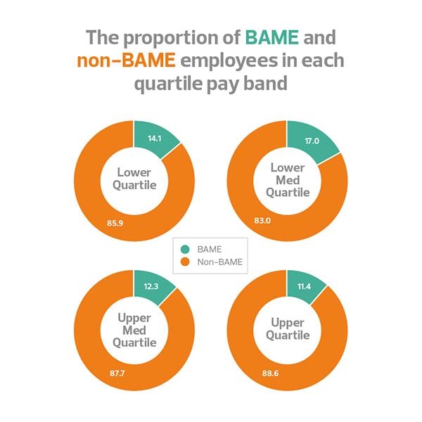 The proportion of non-BAME and BAME employees in each quartile pay band